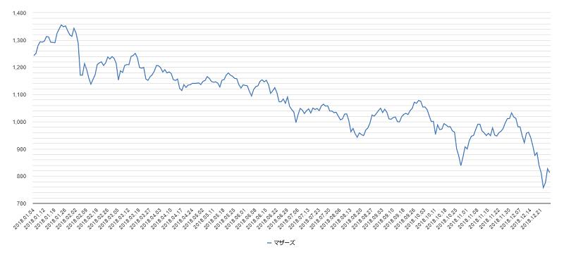 2018年マザーズチャート