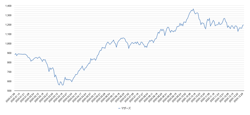 2020年マザーズチャート