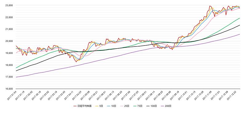 移動平均線(日経平均株価)チャート2017年