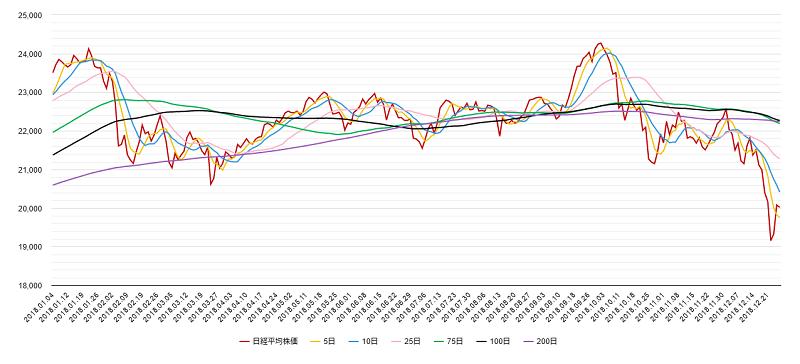 移動平均線(日経平均株価)チャート2018年