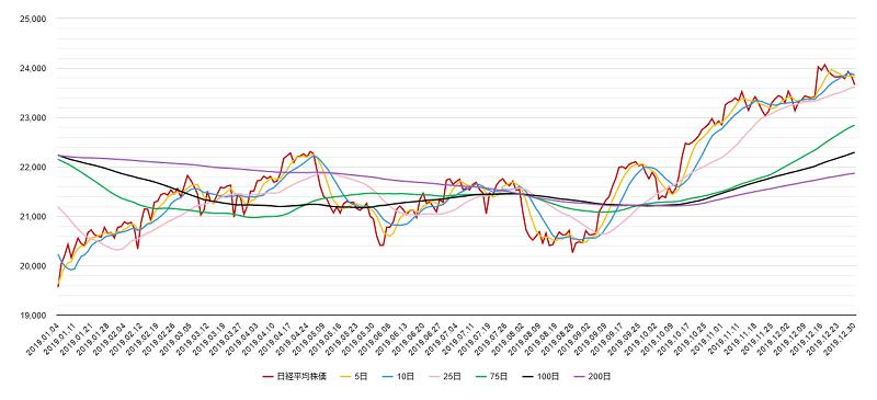 移動平均線(日経平均株価)チャート2019年