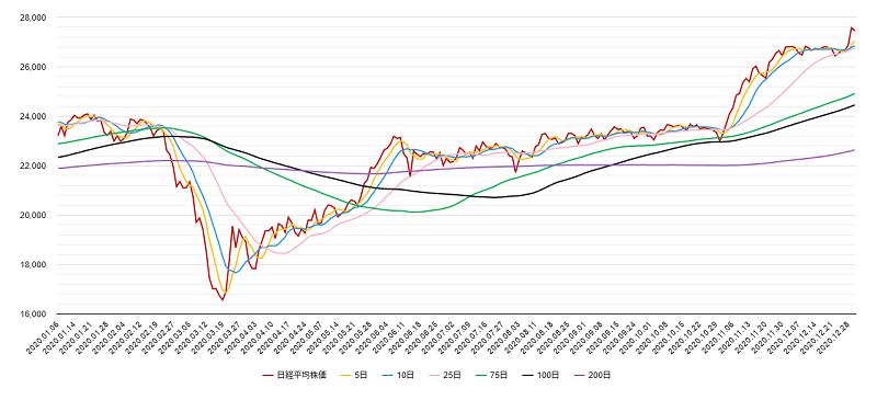 移動平均線(日経平均株価)チャート2020年