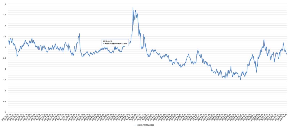 天然ガスのチャート