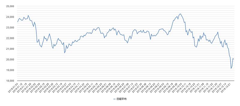 日経平均株価2018年チャート