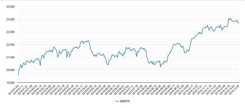 日経平均株価2019年チャート