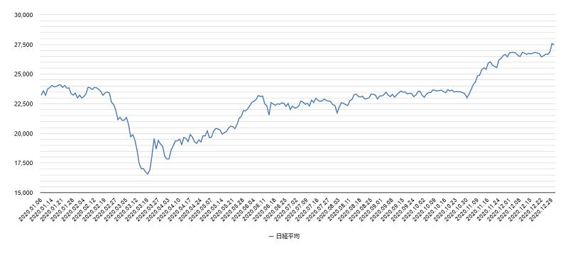 日経平均株価2020年チャート