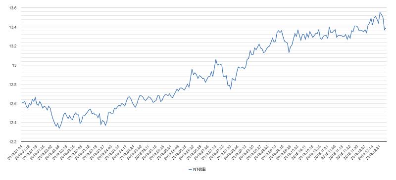 NT倍率チャート2018年