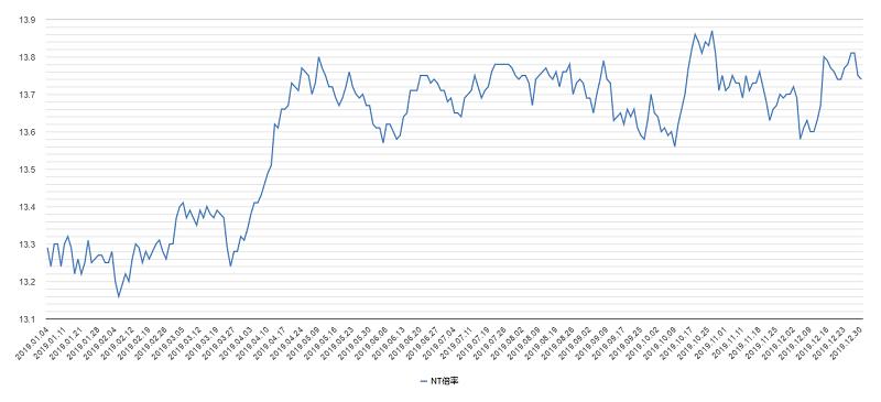 NT倍率チャート2019年