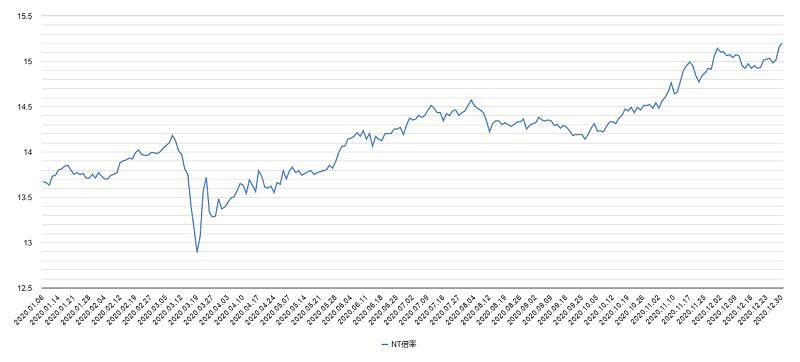 NT倍率チャート2020年