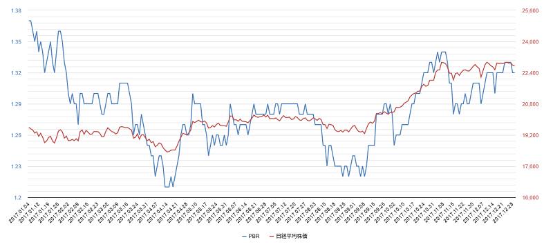 2017年pbr日経平均株価