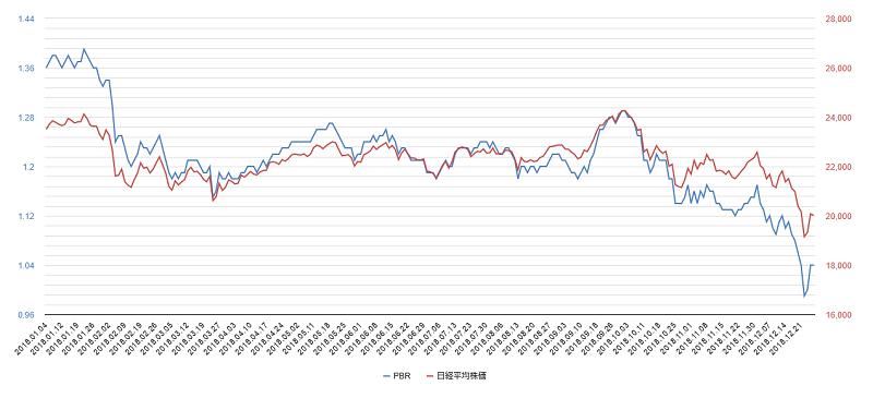 2018年pbr日経平均株価