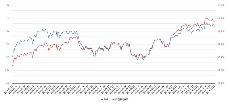 2019年pbr日経平均株価