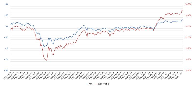 2020年pbr日経平均株価