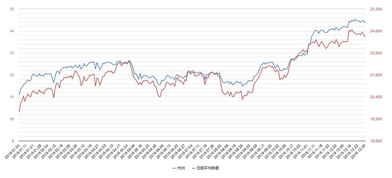 2019年per日経平均株価