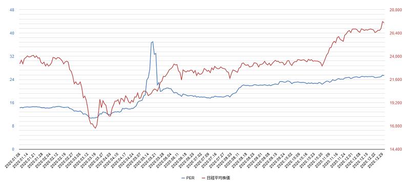 2020年per日経平均株価