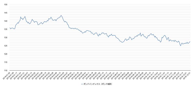 ポンドインデックスチャート2018年