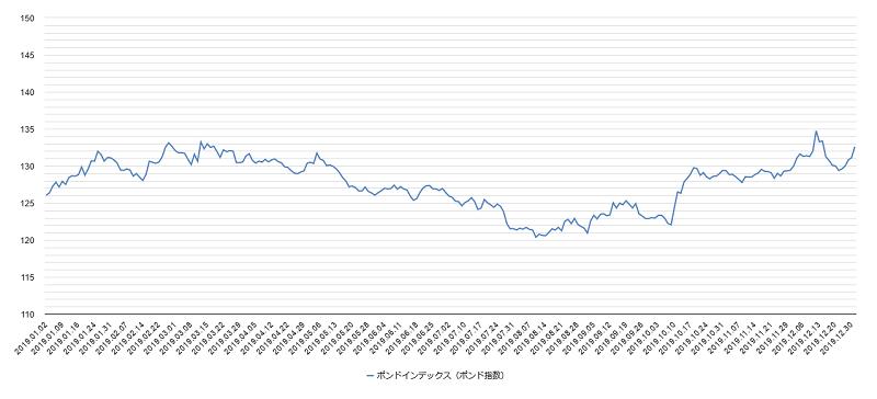 ポンドインデックスチャート2019年