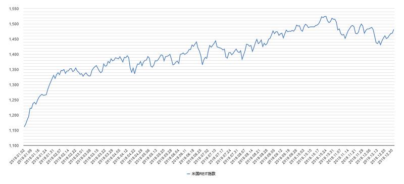 米国リート指数チャート2019年