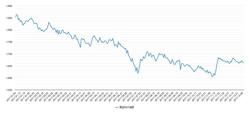 2017年東証リート指数チャート