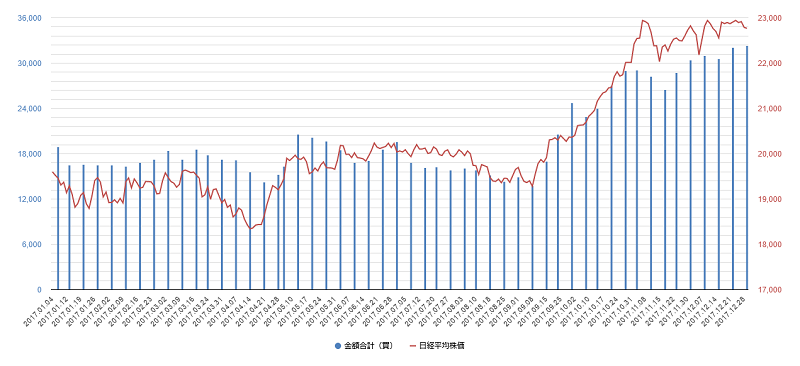 プログラム売買チャート2017年