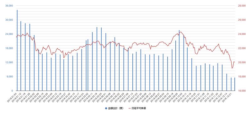 プログラム売買チャート2018年