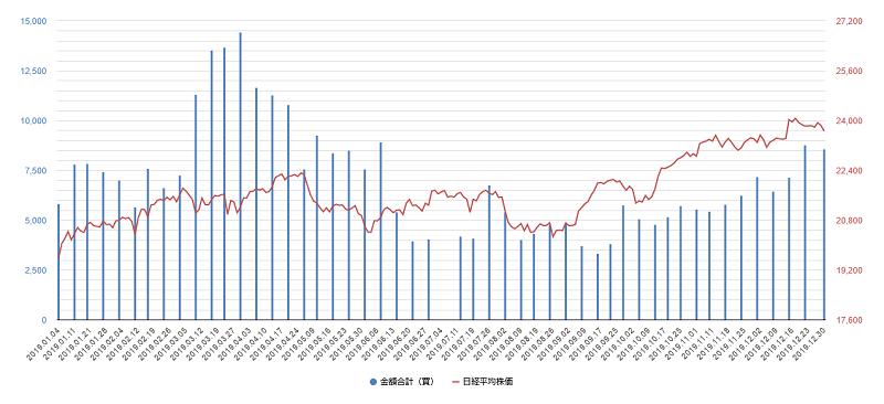 プログラム売買チャート2019年