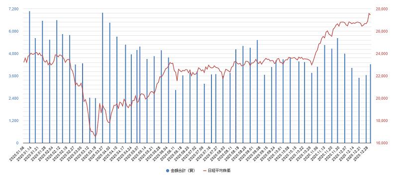 プログラム売買チャート2020年