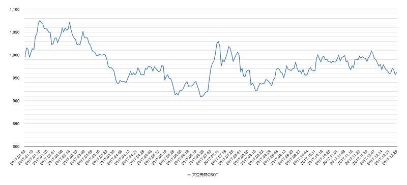 大豆価格チャート2017年