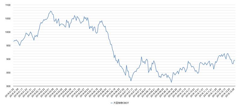 大豆価格チャート2018年