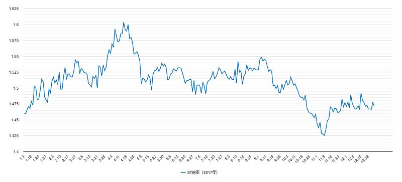 ST倍率チャート2017年