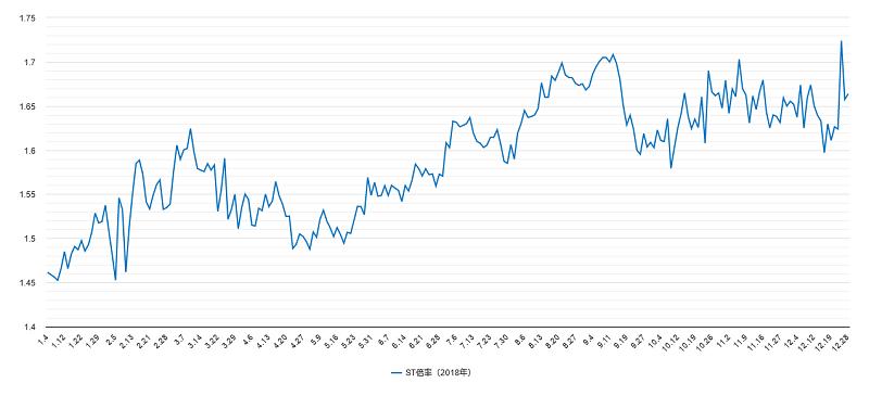 ST倍率チャート2018年