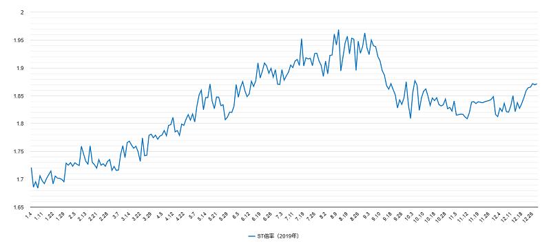 ST倍率チャート2019年