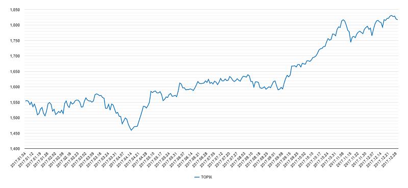 トピックス2017年チャート