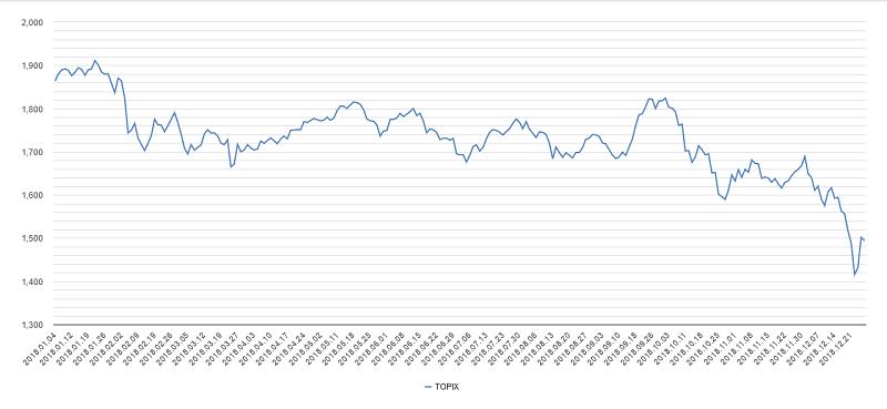 トピックス2018年チャート