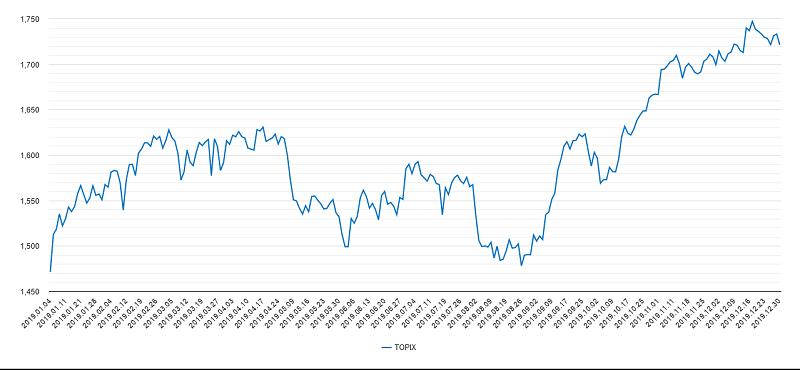 トピックス2019年チャート