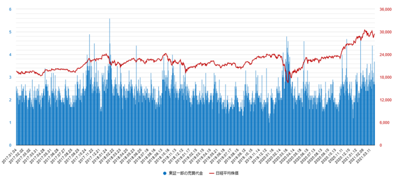 東証一部の売買代金チャート