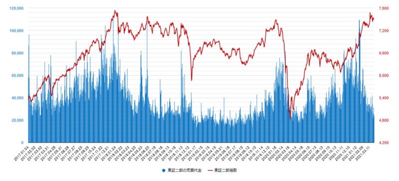 東証二部の売買代金と東証二部指数のチャート