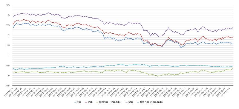 アメリカ国債利回りチャート2019年