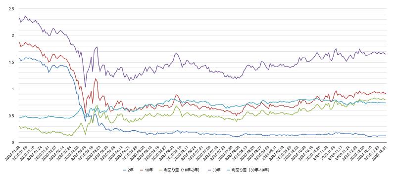 アメリカ国債利回りチャート2020年