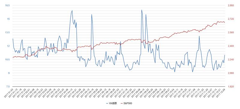 vix指数チャート2017年