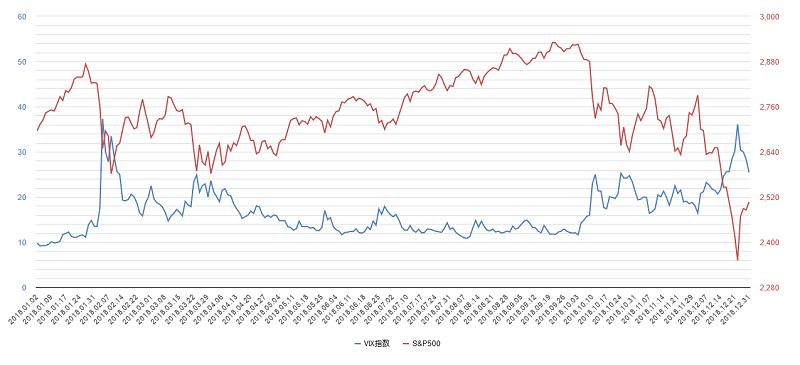 vix指数チャート2018年