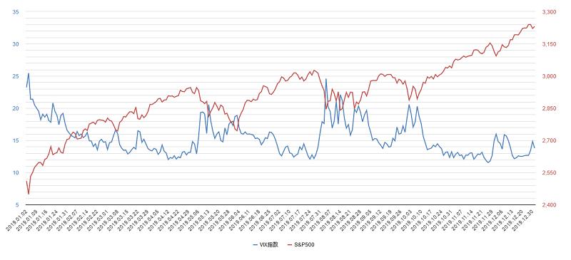vix指数チャート2019年