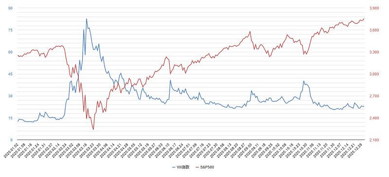 vix指数チャート2020年