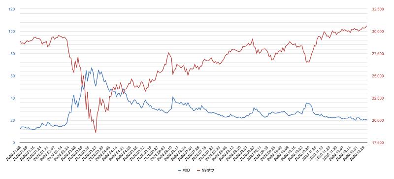 vxdチャート2020年