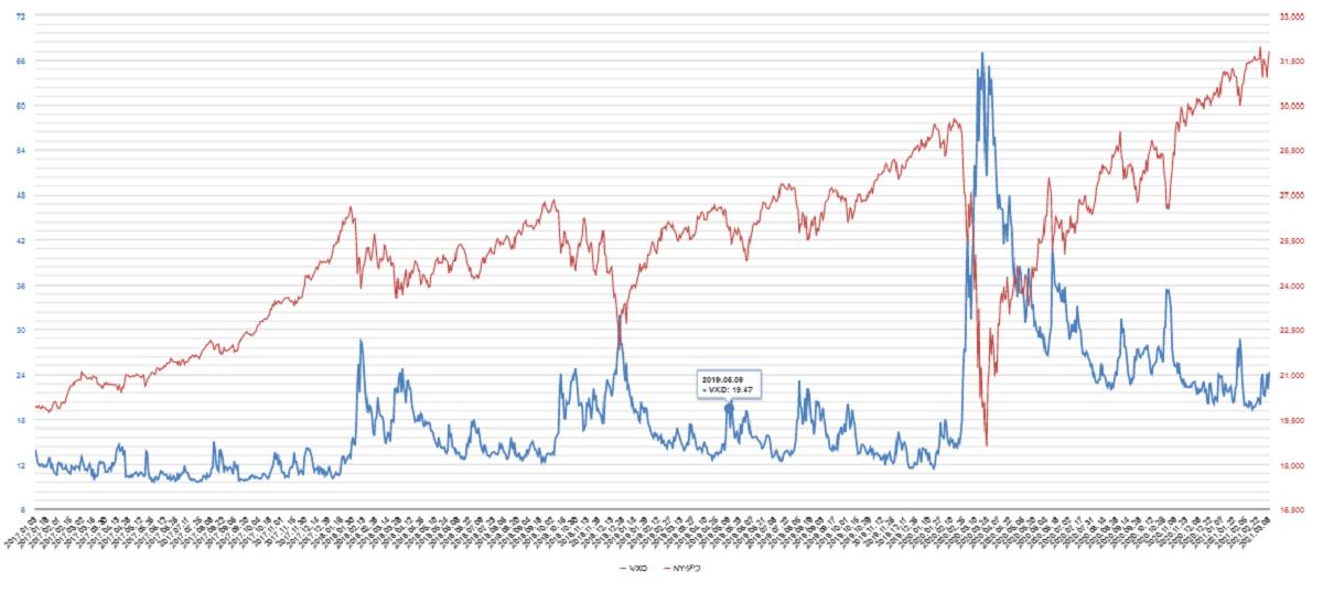vxd指数チャート