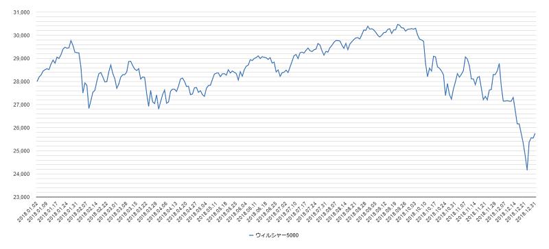 ウィルシャー指数チャート2018年