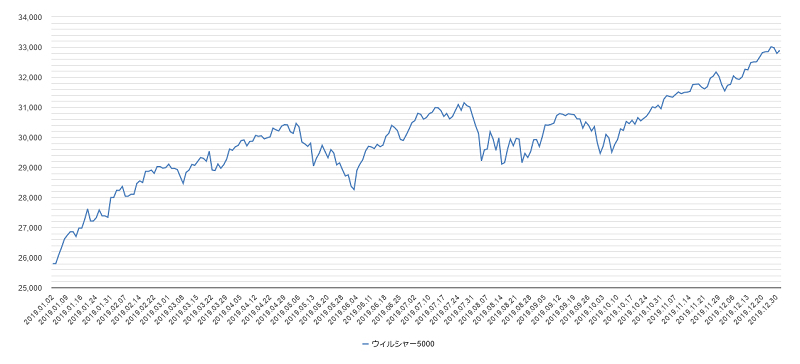 ウィルシャー指数チャート2019年
