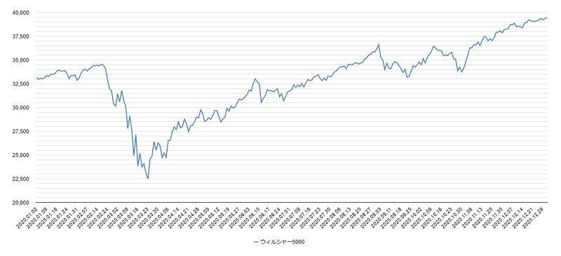 ウィルシャー指数チャート2020年