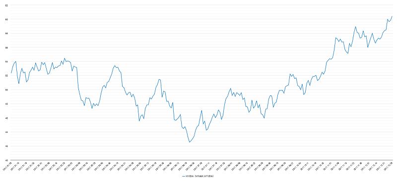 原油価格(NY原油・WTI原油)チャート2017年
