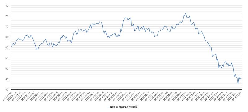 原油価格(NY原油・WTI原油)チャート2018年